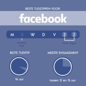 Beste tijdstippen om te posten op Facebook